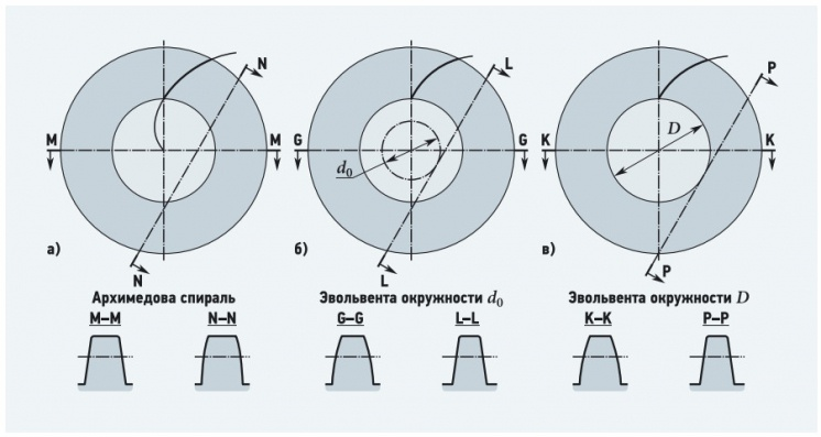 Рис. 1. Типы цилиндрических червяков