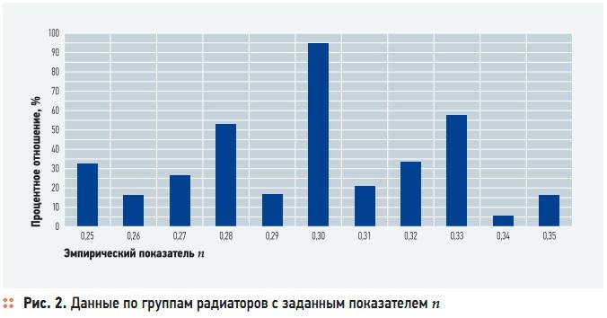 Рис. 2. Данные по группам радиаторов с заданным показателем n