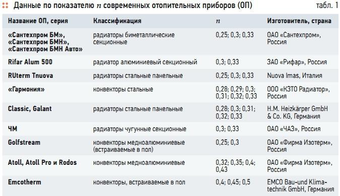 Табл. 1. Данные по показателю n современных отопительных приборов (ОП)