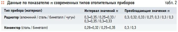 Табл. 2. Данные по показателю n современных типов отопительных приборов