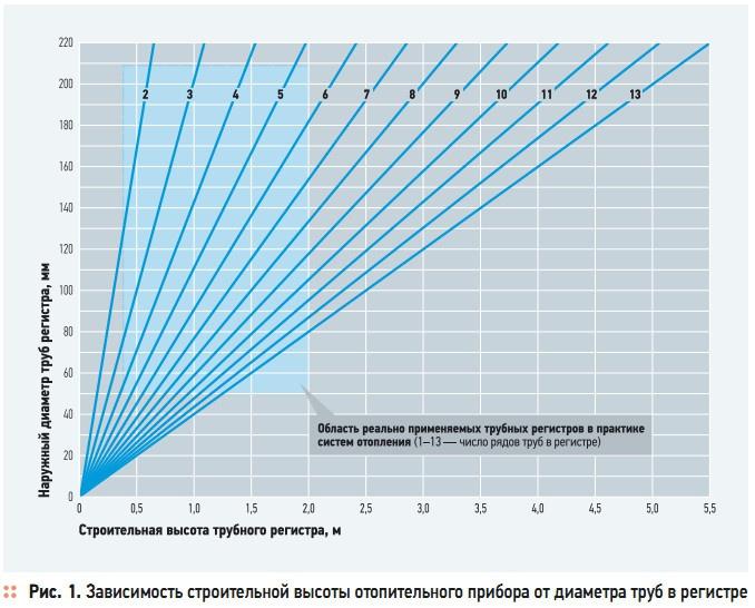 Рис. 1. Зависимость строительной высоты отопительного прибора от диаметра труб в регистре
