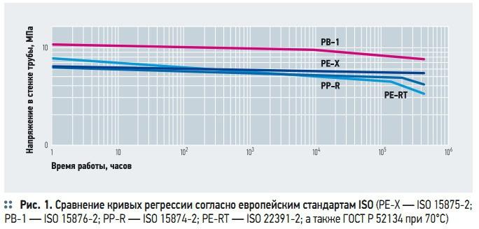 Рис. 1. Сравнение кривых регрессии согласно европейским стандартам ISO