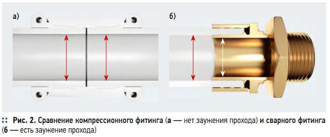 Рис. 2. Сравнение компрессионного фитинга
