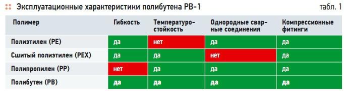 Табл. 1. Эксплуатационные характеристики полибутена РВ-1