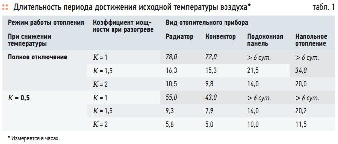 Табл. 1. Длительность периода достижения исходной температуры воздуха*