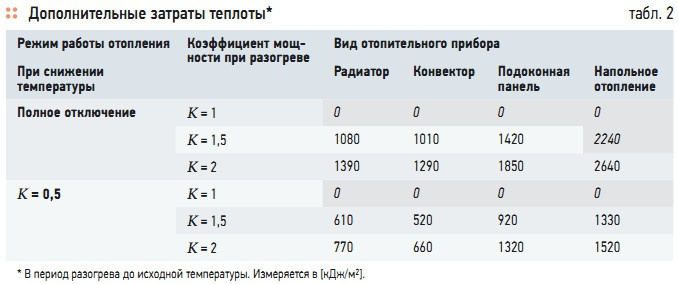Табл. 2. Дополнительные затраты теплоты*