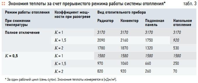 Табл. 3. Экономия теплоты за счет прерывистого режима работы системы отопления*