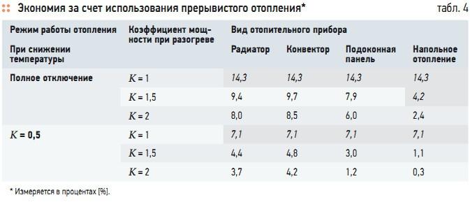 Табл. 4. Экономия за счет использования прерывистого отопления*