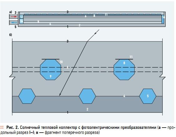 Рис. 2. Солнечный тепловой коллектор с фотоэлектрическими преобразователями