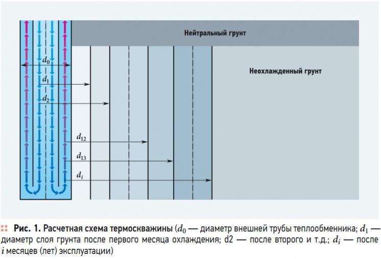 Рис. 1. Расчетная схема термоскважины