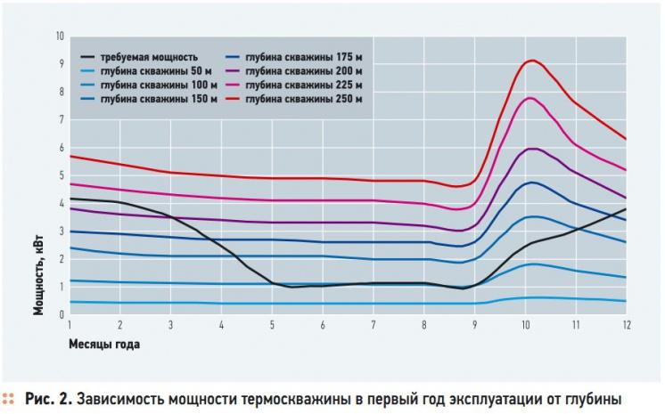 Рис. 2. Зависимость мощности термоскважины в первый год эксплуатации от глубины