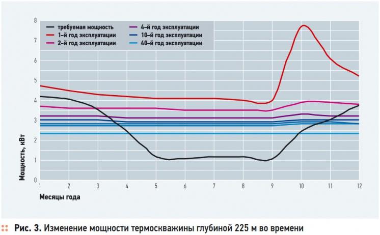 Рис. 3. Изменение мощности термоскважины глубиной 225 м во времени