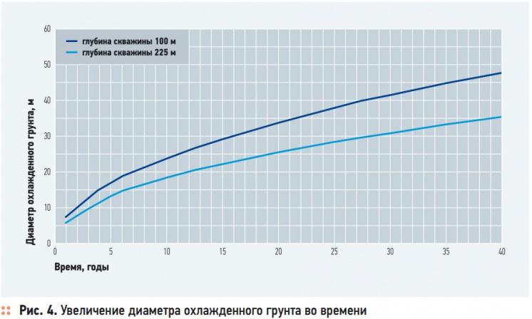 Рис. 4. Увеличение диаметра охлажденного грунта во времени
