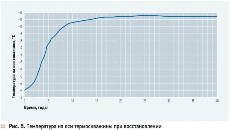 Рис. 5. Температура на оси термоскважины при восстановлении