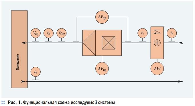 Рис. 1. Функциональная схема исследуемой системы