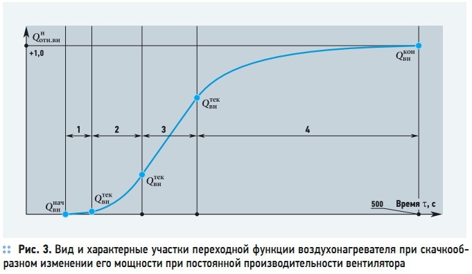 Рис. 3. Вид и характерные участки переходной функции воздухонагревателя при скачкообразном изменении его мощности при постоянной производительности вентилятора
