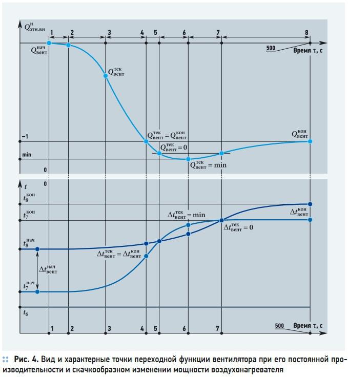 Рис. 4. Вид и характерные точки переходной функции вентилятора при его постоянной производительности и скачкообразном изменении мощности воздухонагревателя