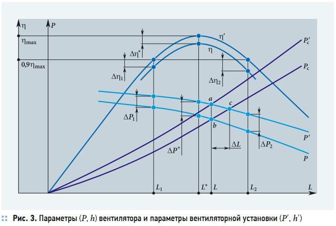Рис. 2. Схема эпюр скоростей воздушных потоков при перемещении воздуха вентилятором