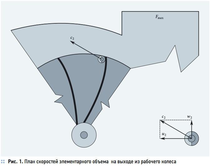 Рис. 1. План скоростей элементарного объема  на выходе из рабочего колеса