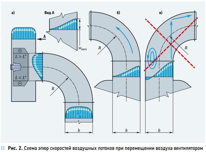 Рис. 3. Параметры (Р, h) вентилятора и параметры вентиляторной установки