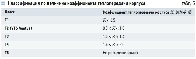 Табл. 5. Классификация по величине коэффициента теплопередачи корпуса