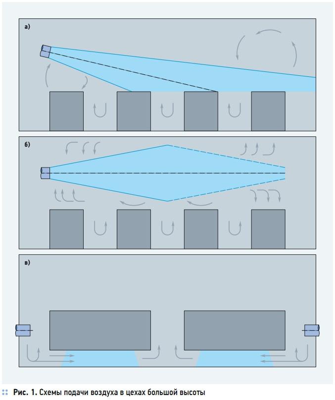 Рис. 1. Схемы подачи воздуха в цехах большой высоты