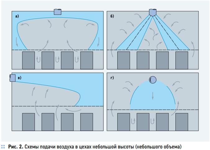 Рис. 2. Схемы подачи воздуха в цехах небольшой высоты (небольшого объема)