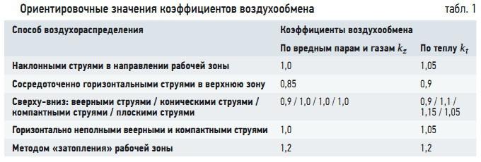 Табл. 1. Ориентировочные значения коэффициентов воздухообмена