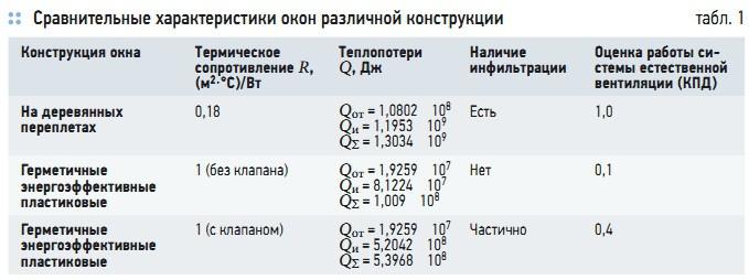 Табл. 1. Сравнительные характеристики окон различной конструкции