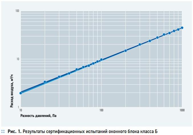 Рис. 1. Результаты сертификационных испытаний оконного блока класса Б