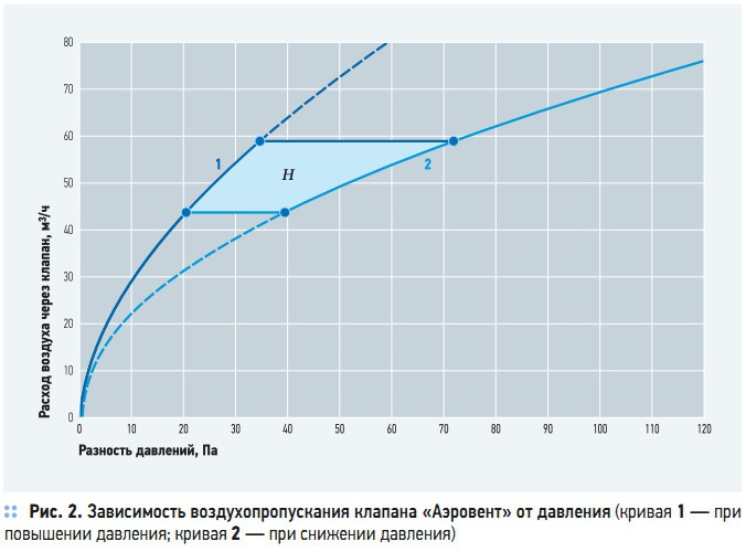 Рис. 2. Зависимость воздухопропускания клапана «Аэровент» от давления