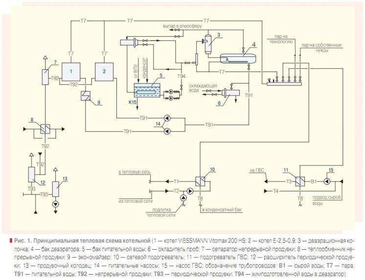 Принципиальная схема котельной чертежи