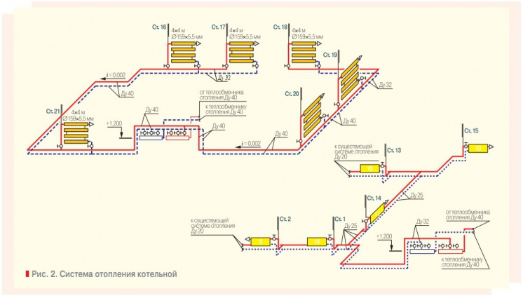 Система отопления котельной