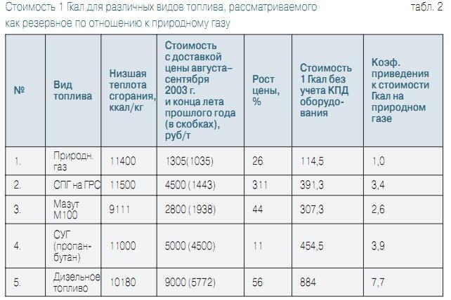 стоимость разных видов топлива