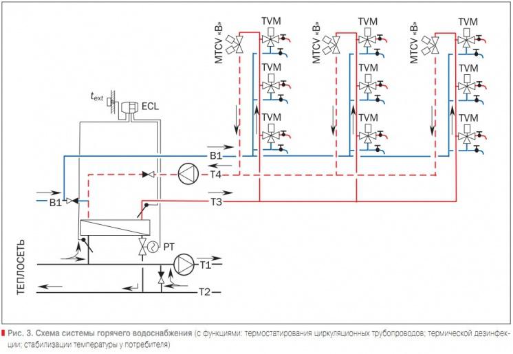 Схема системы горячего