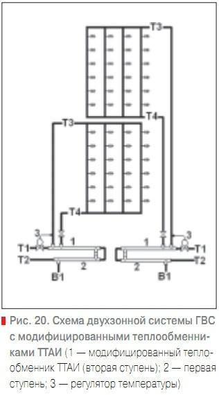 Схема двухзонной системы ГВС с
