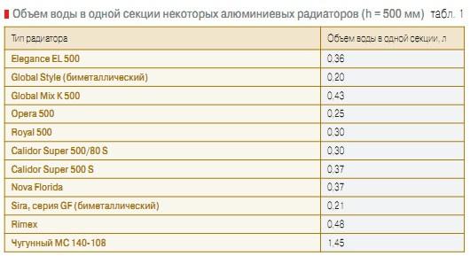 алюминиевых радиаторов (h