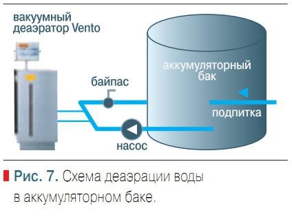 Схема деаэрации воды в