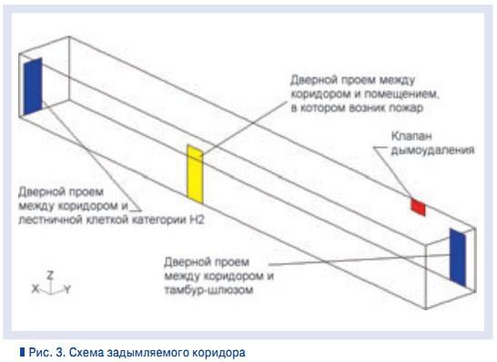 Схема задымляемого коридора