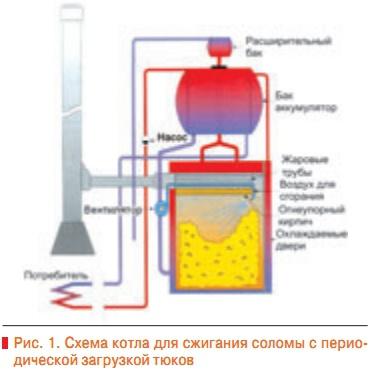 Схема котла для сжигания