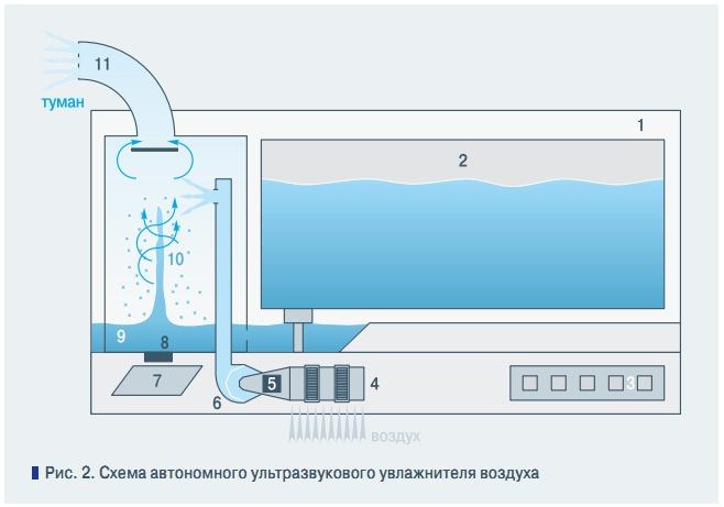 Схема автономного