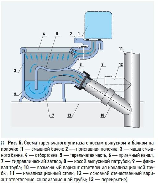 Схема тарельчатого унитаза с