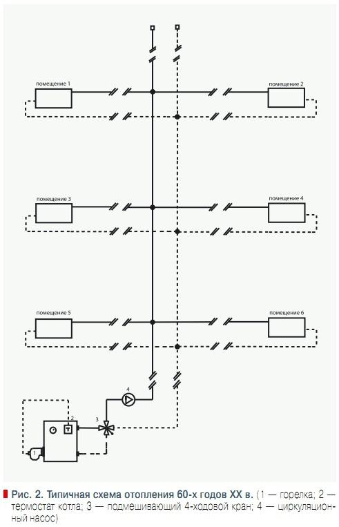 Типичная схема отопления 60-х