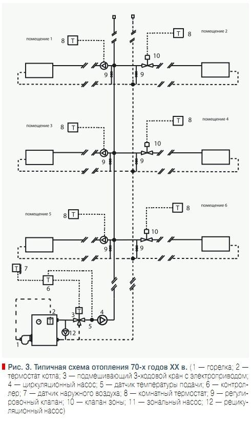 Типичная схема отопления 70-х