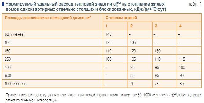 Самара, подробные какой расход газа на отопление дома 60 м2 осуществления Лизингополучателем прав