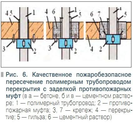 Примыкание кровельного ковра к горячей трубе: 1 - горячая труба, проходящая через кровлю; 2