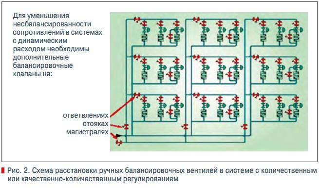 Схема расстановки ручных