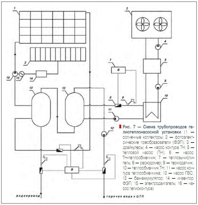 Рис. 7 — Схема трубопроводов
