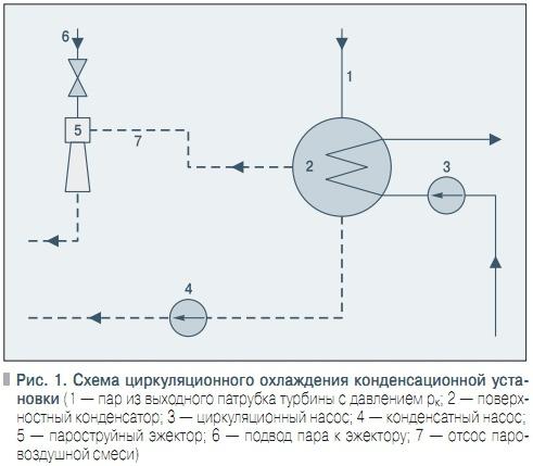 конденсационной установки