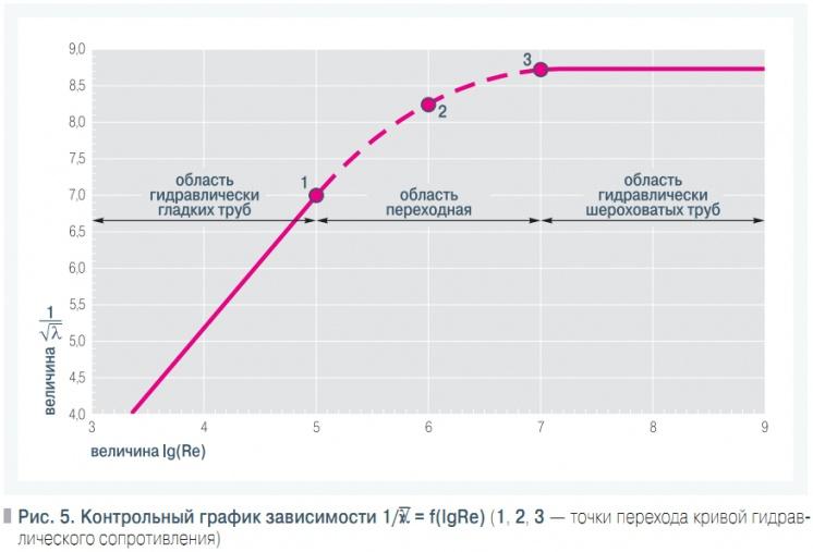 К определению эмпирических коэффициентов формул гидравлического  Контрольный график зависимости 1 √λ